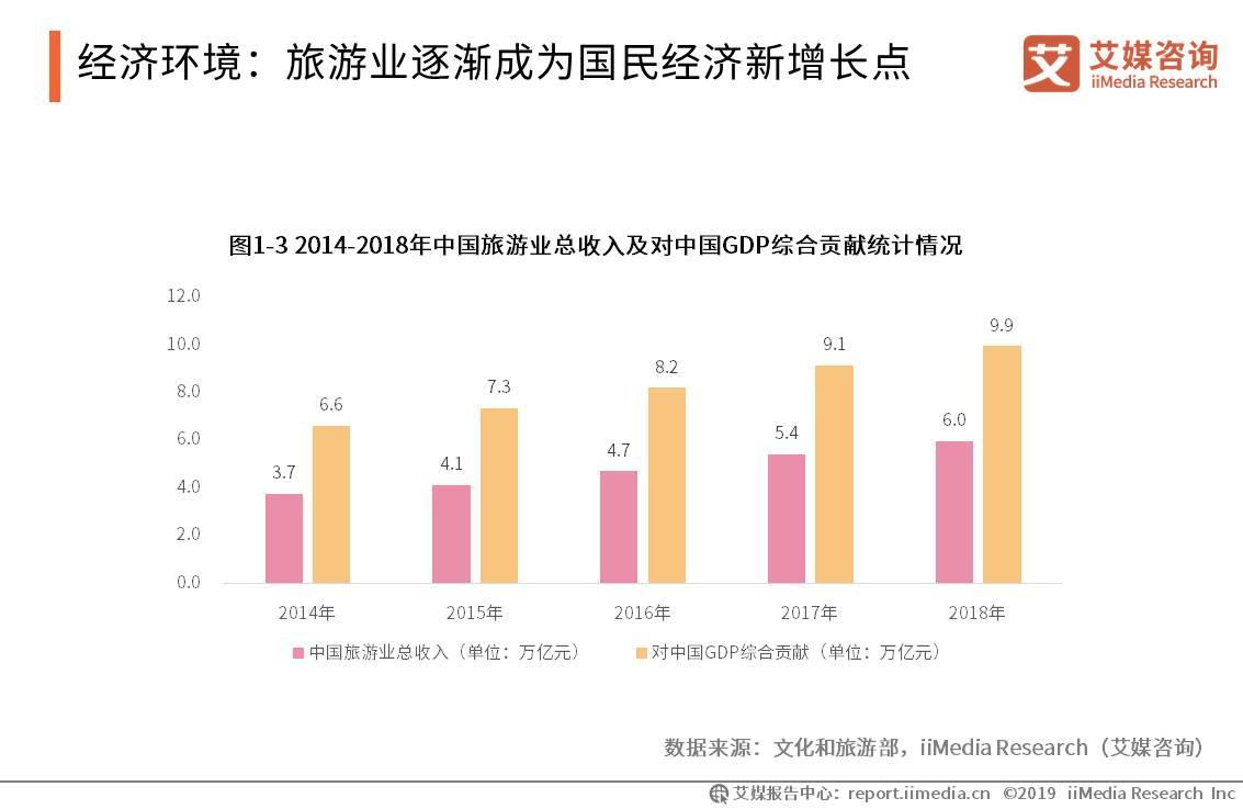 中国旅游业总收入突破6.0万亿元,占国内GDP总量的11.0%