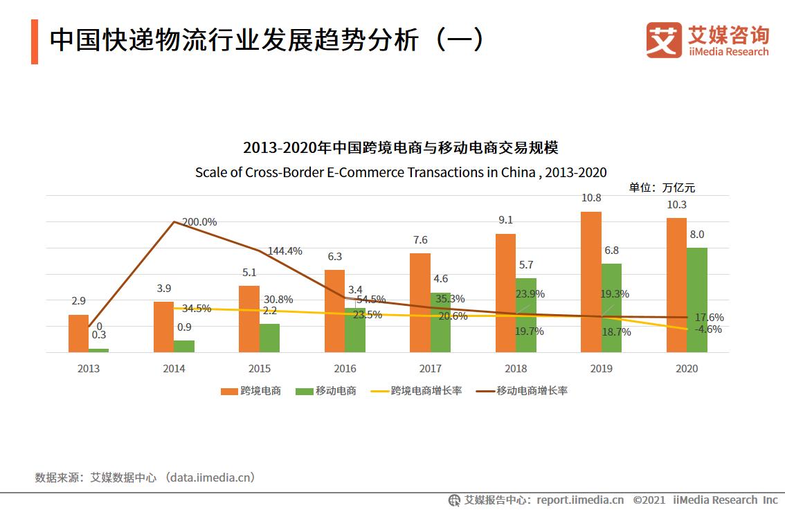 中国快递物流行业发展趋势分析