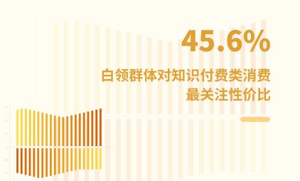白领群体数据分析:2021年中国45.6%白领对知识付费类消费最关注性价比