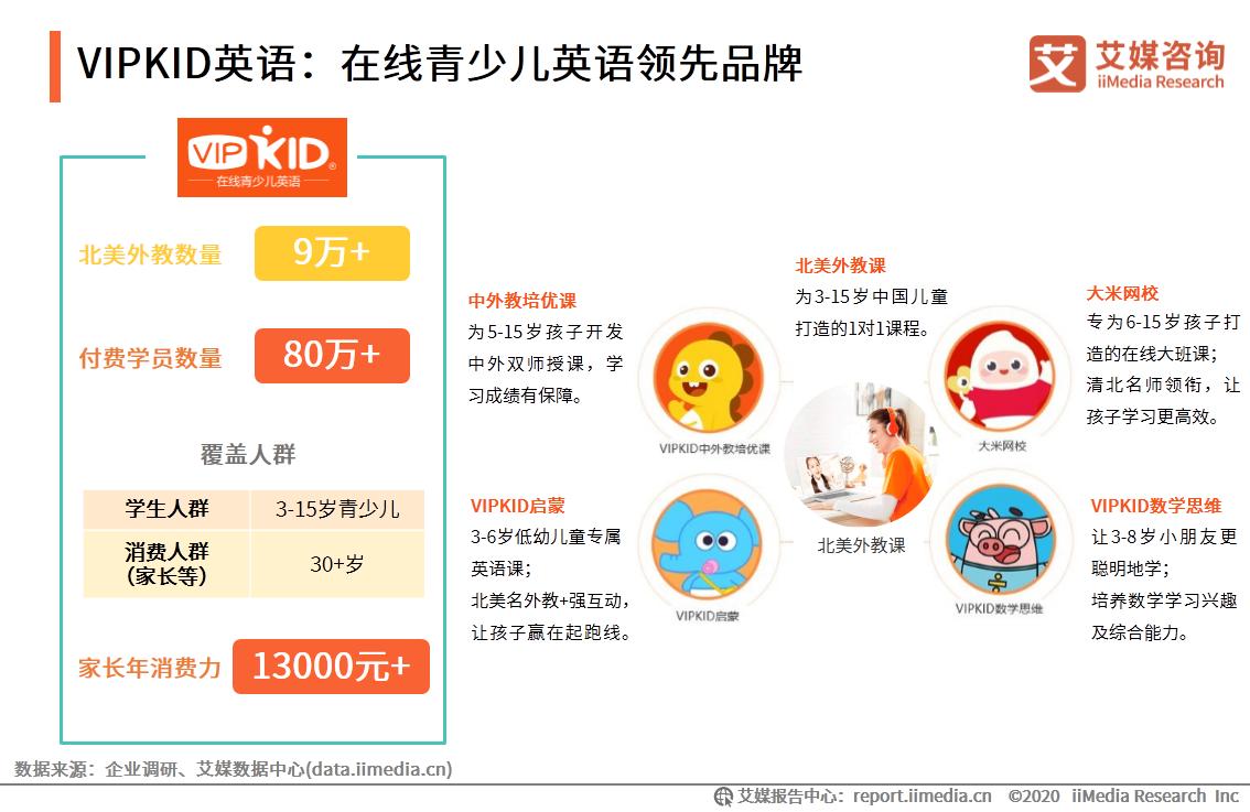 VIPKID英语:在线青少儿英语领先品牌