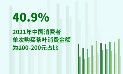 茶行业数据分析:2021年中国40.9%消费者单次购买茶叶消费金额为100-200元