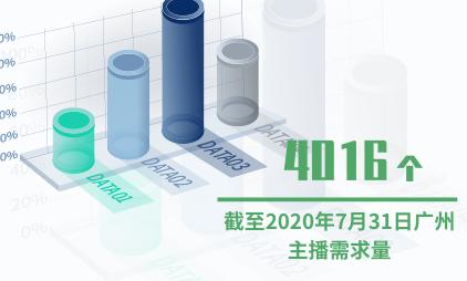 主播行业数据分析:截至2020年7月31日广州主播需求量达4016个