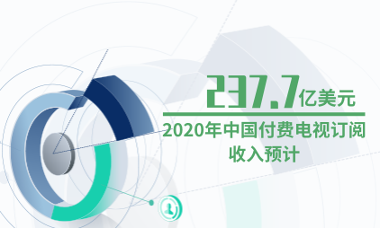 电视行业数据分析:2020年中国付费电视订阅收入预计达237.7亿美元