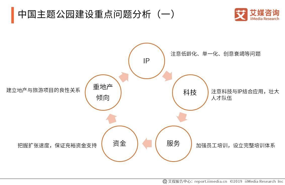 中国主题公园建设重点问题分析