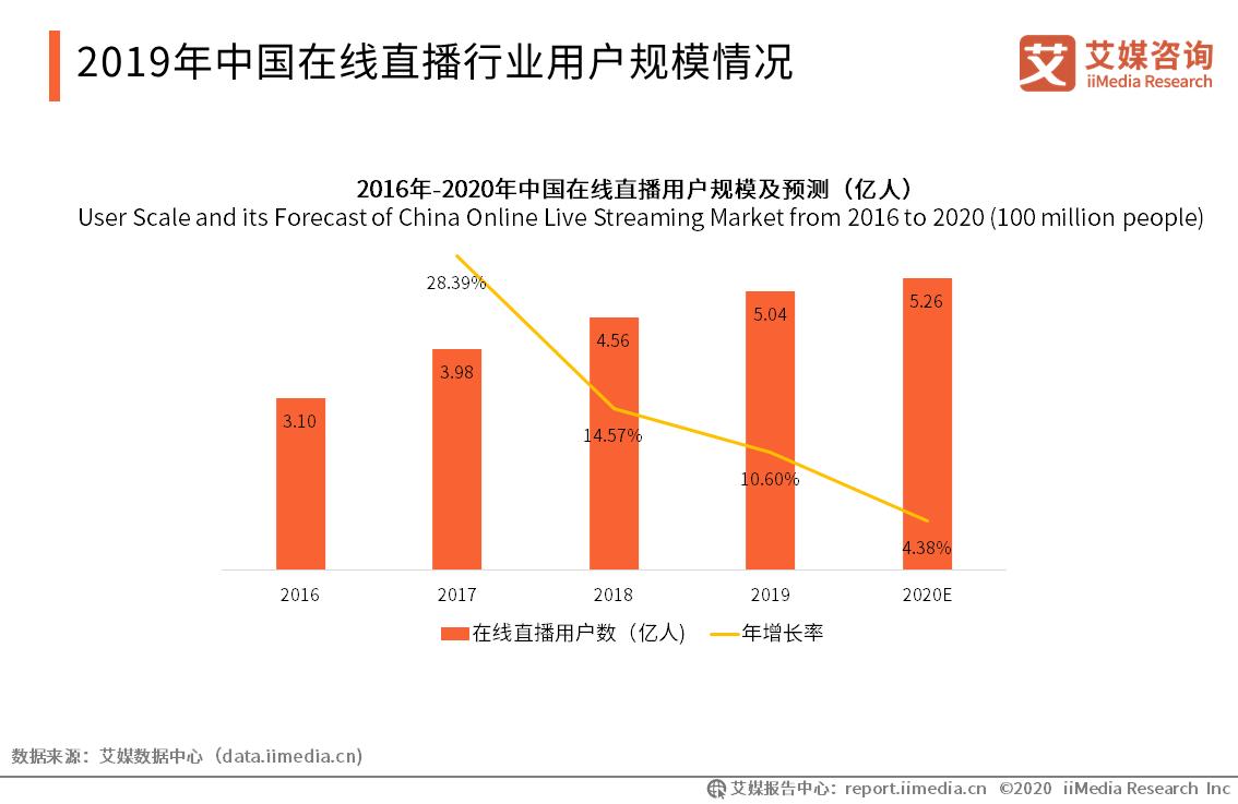 2019年中国在线直播行业用户规模情况