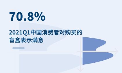 潮玩行业数据分析:2021Q1中国70.8%消费者对购买的盲盒表示满意
