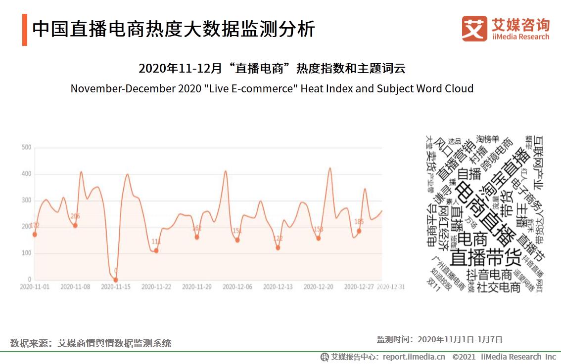 中国直播电商热度大数据监测分析
