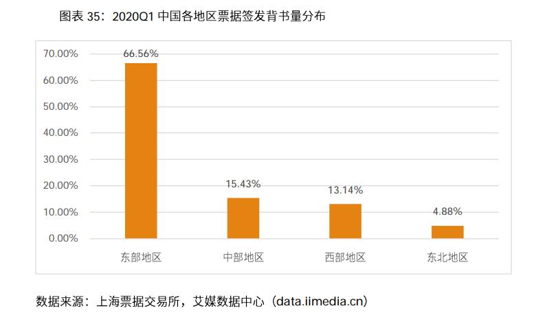 2019年中国商业汇票行业企业数量区域结构