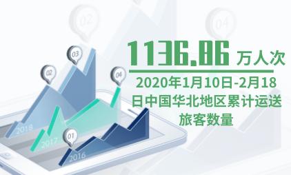航空行业数据分析:2020年1月10日-2月18日中国华北地区累计运送旅客数量为1136.86万人次