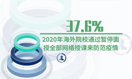 教育行业数据分析:2020年37.6%海外院校通过暂停面授全部网络授课来防范疫情