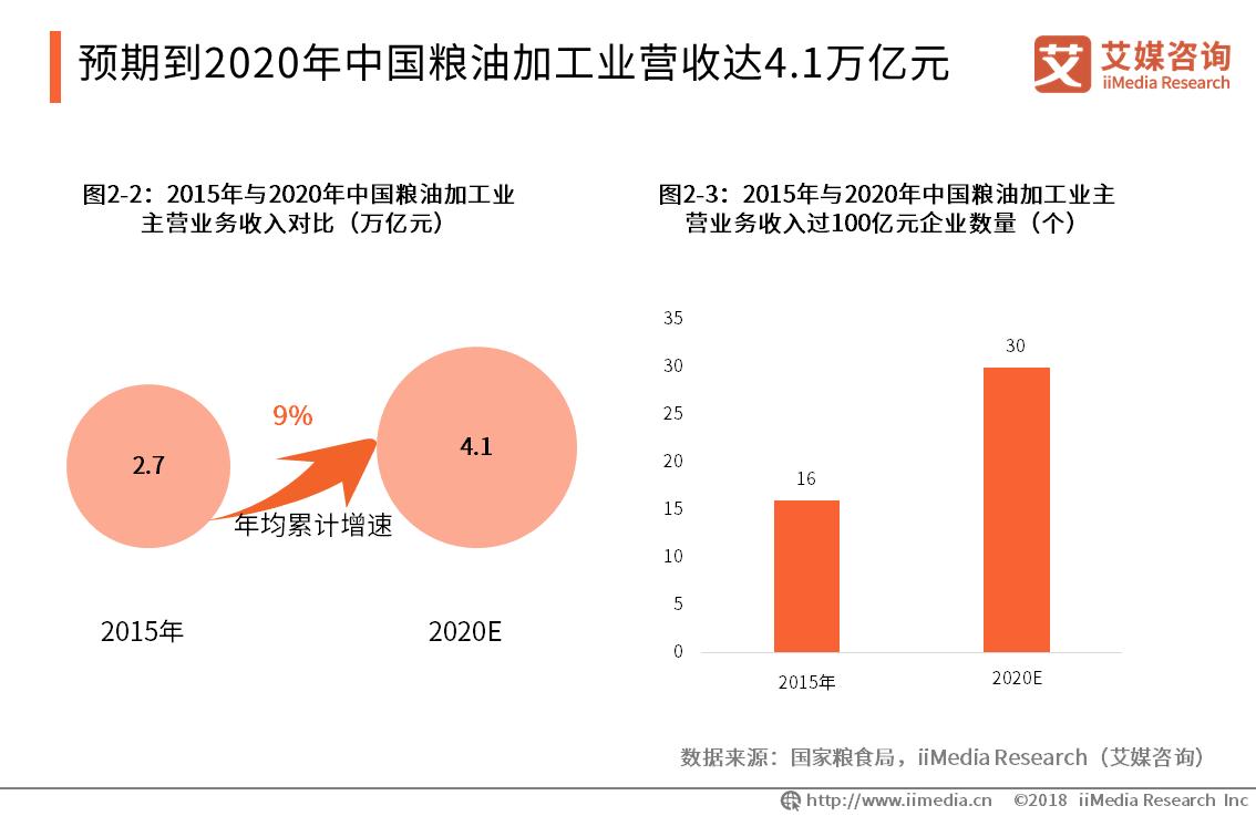 2019中国食用油行业发展概况与趋势预测