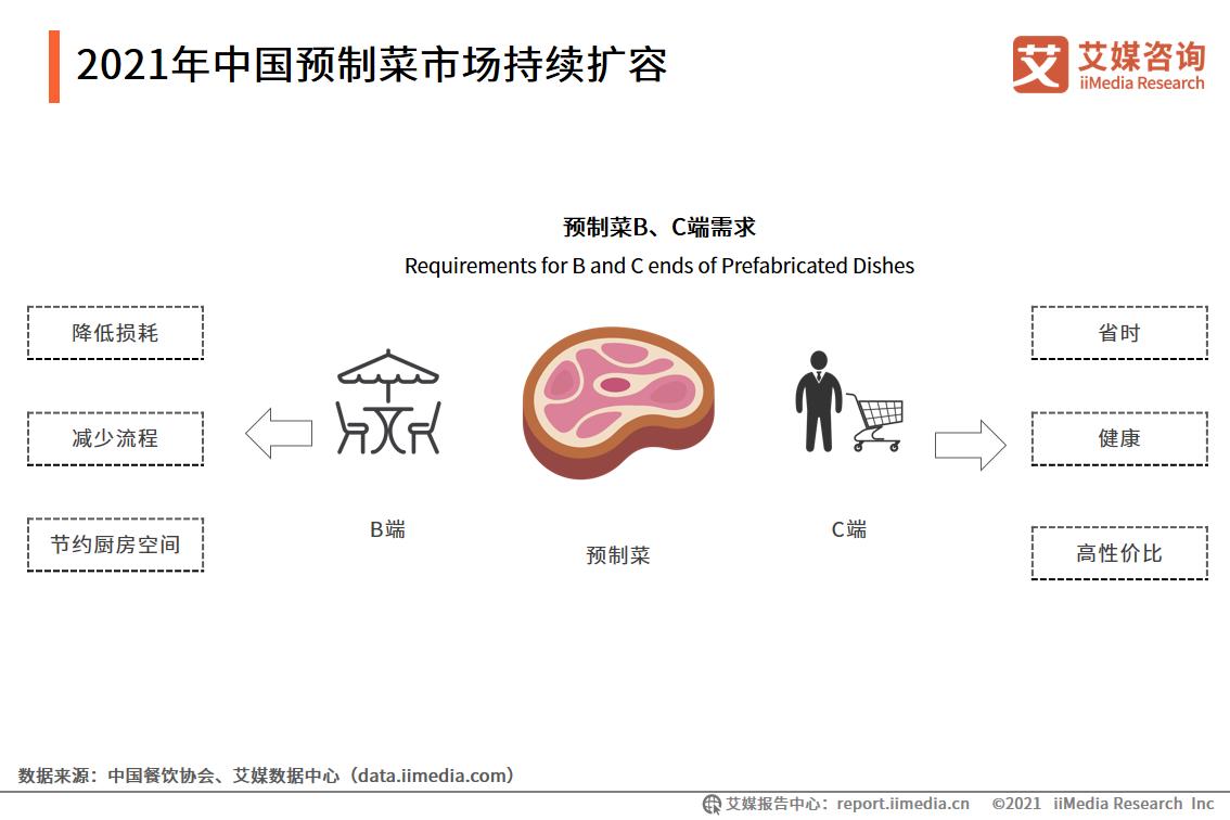 2021年中国预制菜市场持续扩容