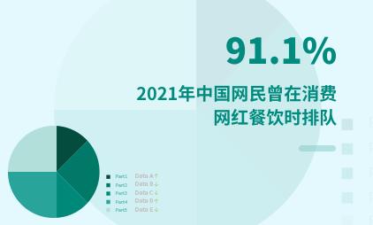 餐饮行业数据分析:2021年中国91.1%网民曾在消费网红餐饮时排队