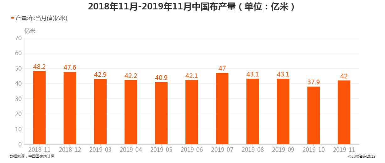 2018年11月-2019年11月中国布产量