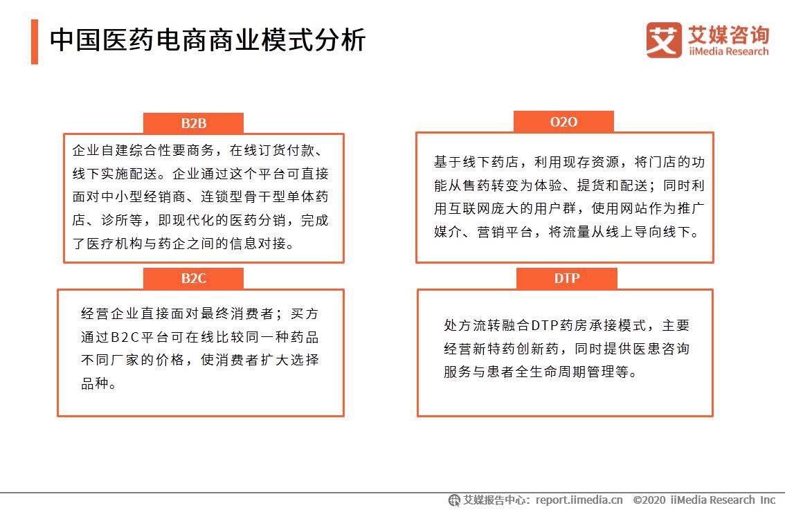 中国医药电商商业模式分析
