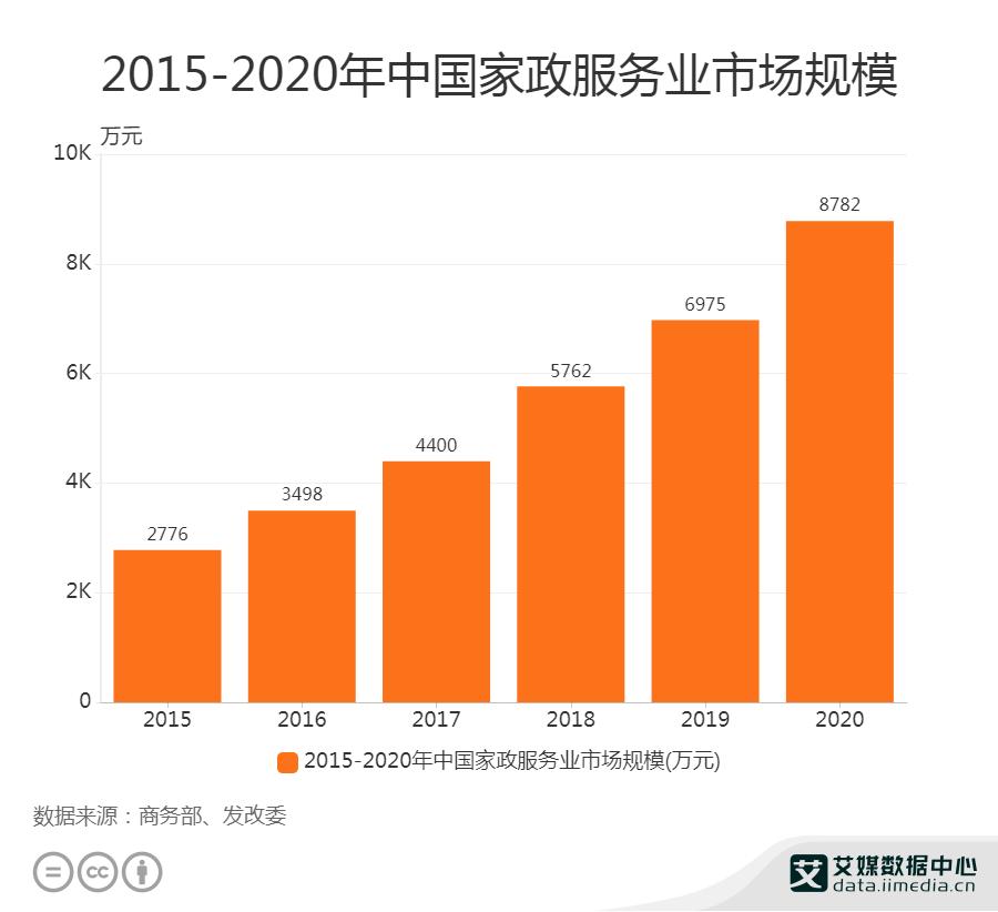 2015-2020年中国家政服务业市场规模