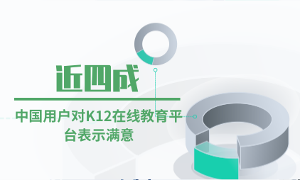 教育行业数据分析:近四成中国用户对K12在线教育平台表示满意