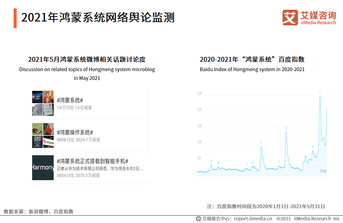 2021年鸿蒙系统网络舆论监测