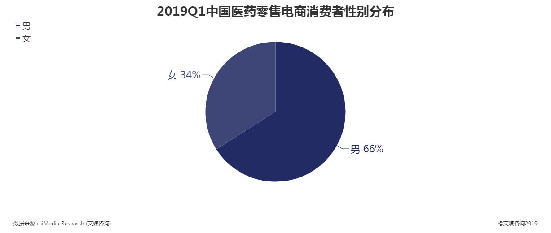 2019年第一季度中国医药零售电商消费者性别分布