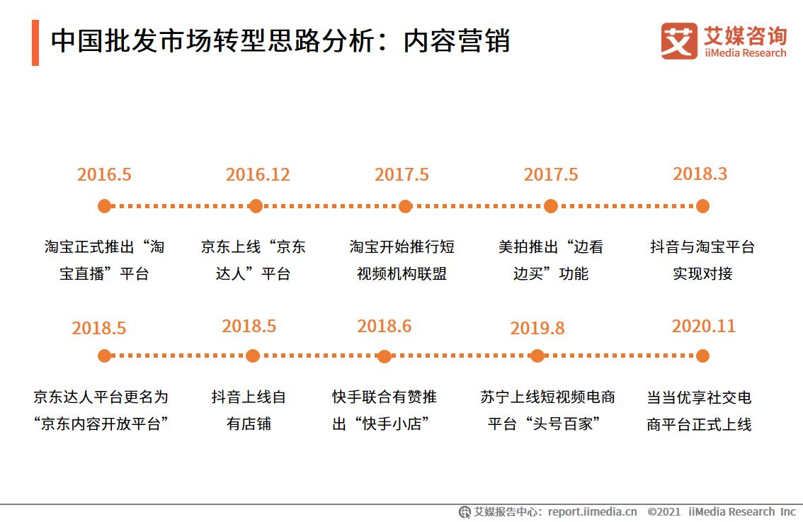 中国批发市场转型思路分析:内容营销