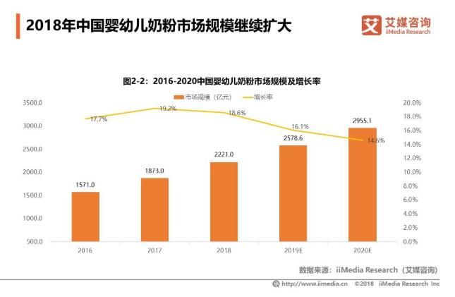 2019年中国婴幼儿奶粉市场发展规模及机遇分析