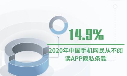 手机应用行业数据分析:2020年中国手机网民从不阅读APP隐私条款占比达14.9%