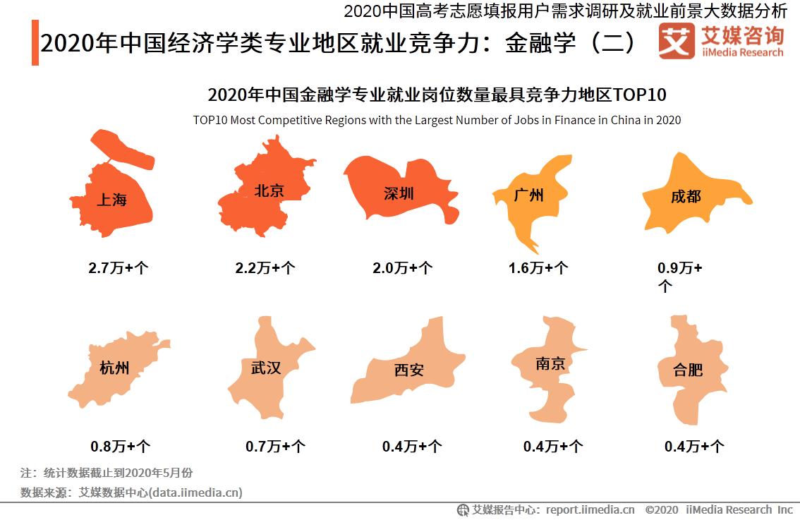 2020年中国经济学类专业地区就业竞争力:金融学(二)