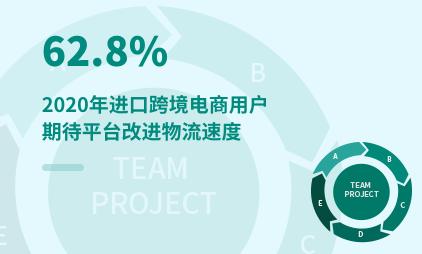 电商行业数据分析:2021年中国62.8%进口跨境电商用户期待平台改进物流速度