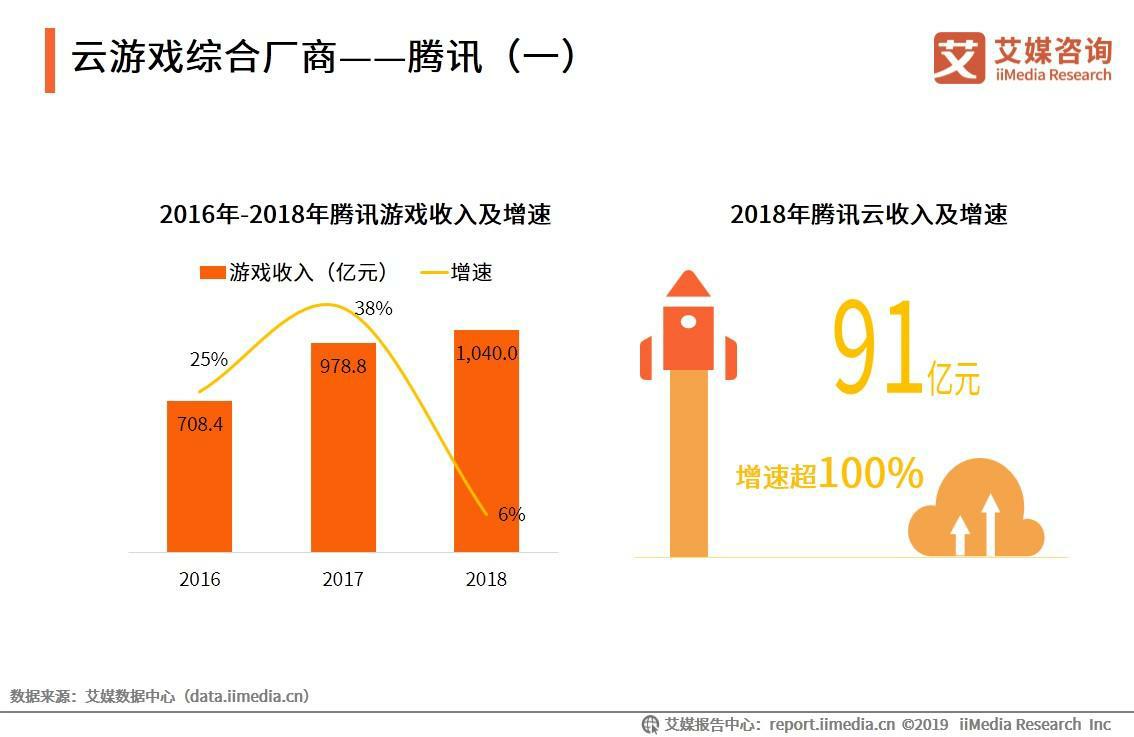 2019中国典型云游戏企业分析——腾讯、达龙云电脑、视博云