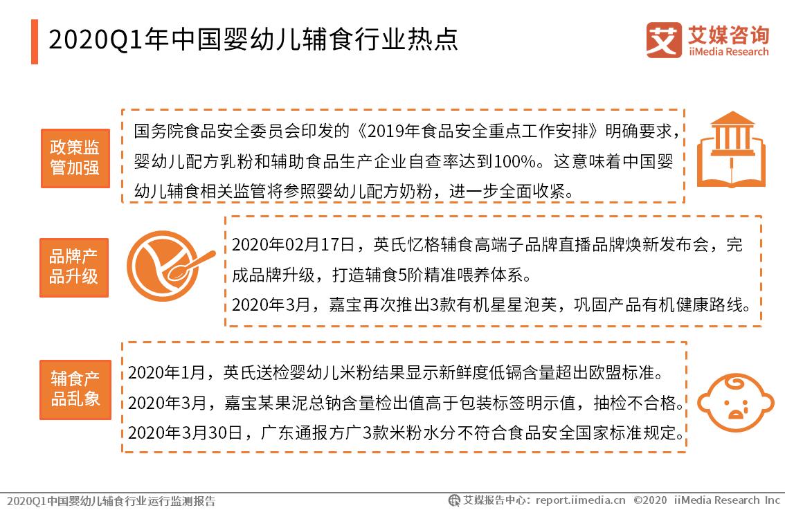 2020Q1年中国婴幼儿辅食行业热点