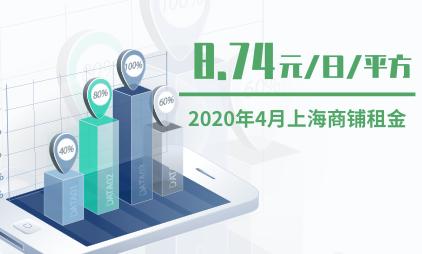 商圈数据分析:2020年4月上海商铺租金为8.74元/日/平方