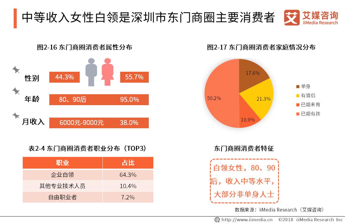 中等收入女性白领是深圳市东门商圈主要消费者