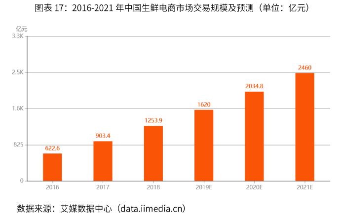中国生鲜电商市场交易规模-艾媒咨询