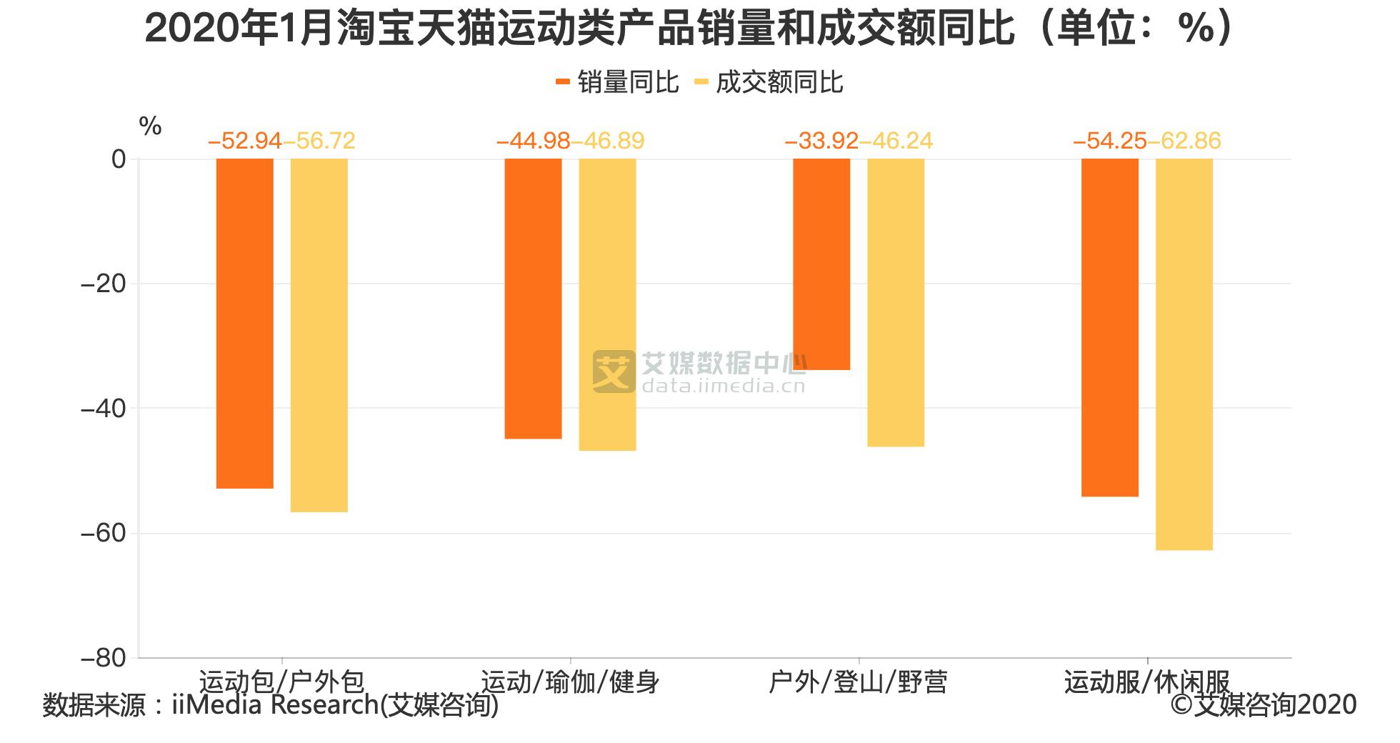 2020年1月淘宝天猫运动类产品销量和成交额同比(单位:%)