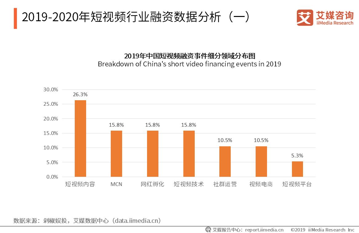 2019-2020年短视频行业融资数据分析