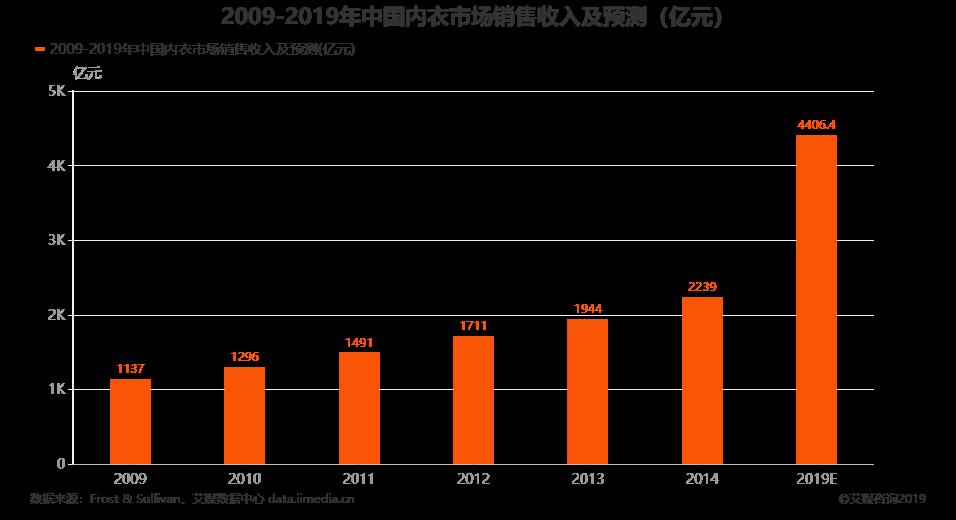 2009-2019年中国内衣市场销售收入及预测(亿元)