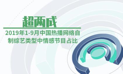 综艺行业数据分析:2019年1-9月中国热播网络自制综艺类型中情感节目占比超两成