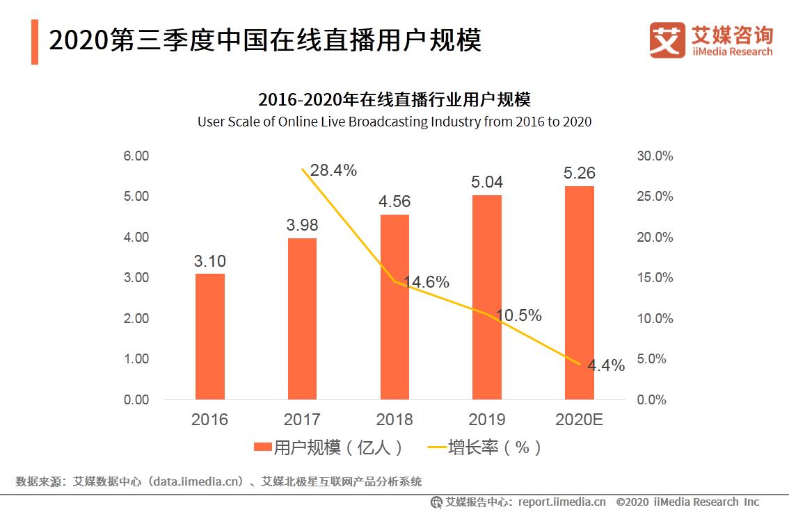 2020第三季度中国在线直播用户规模