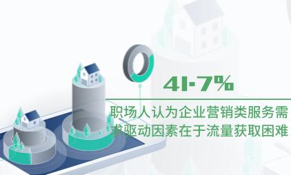 企业服务行业数据分析:中国41.7%职场人认为企业营销类服务需求驱动因素在于流量获取困难