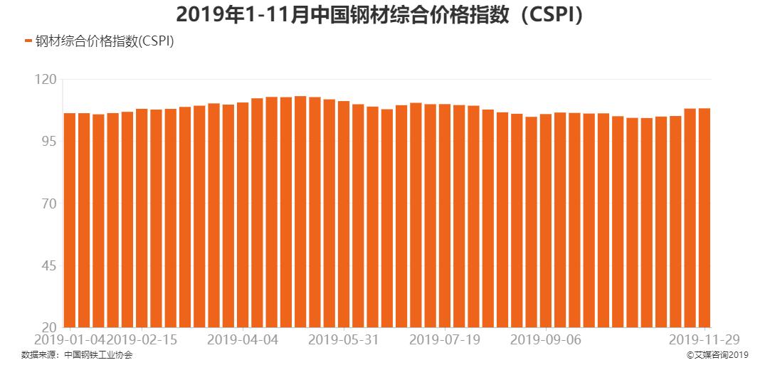 中國鋼材價格指數(CSPI)