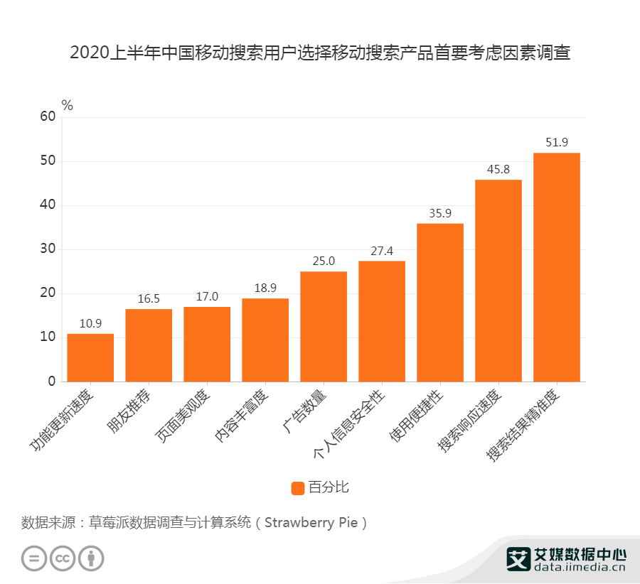 2020上半年中国移动搜索用户选择移动搜索产品首要考虑因素调查
