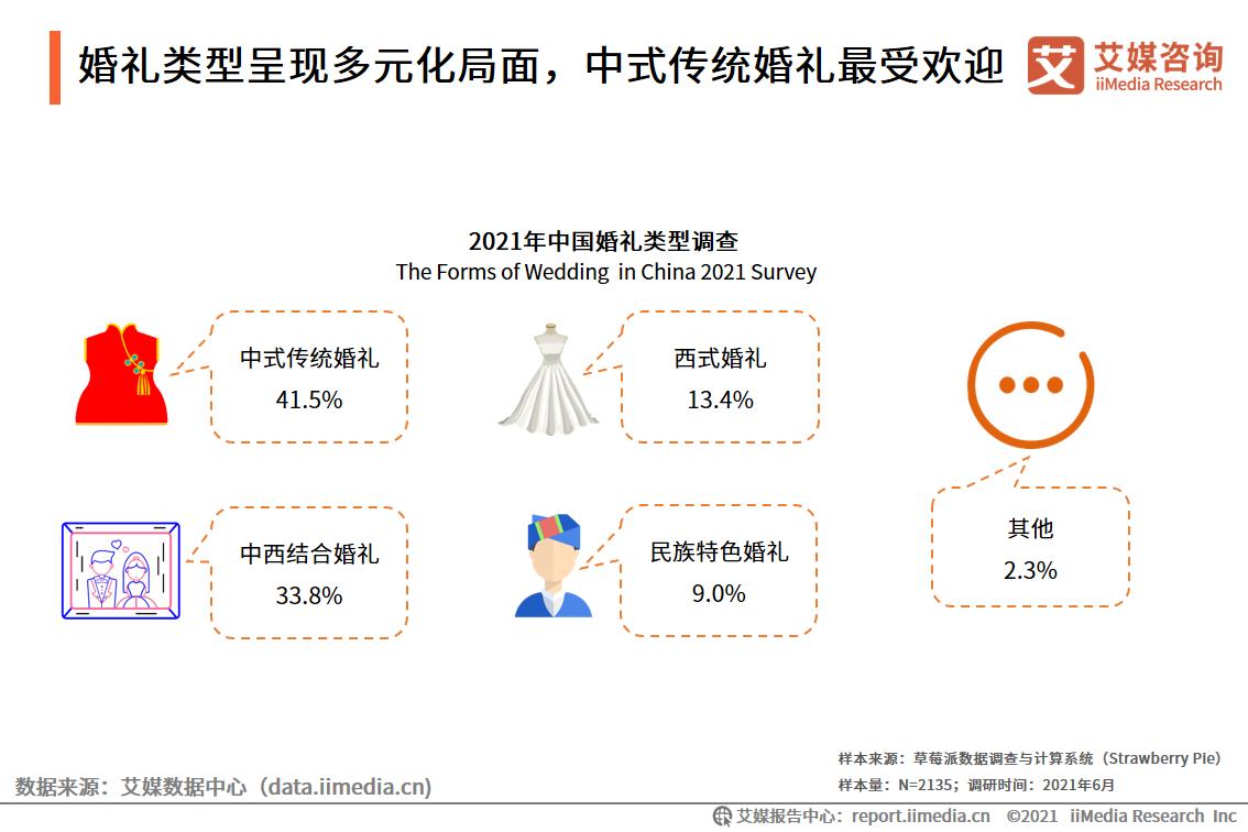 婚礼类型呈现多元化局面,中式传统婚礼最受欢迎
