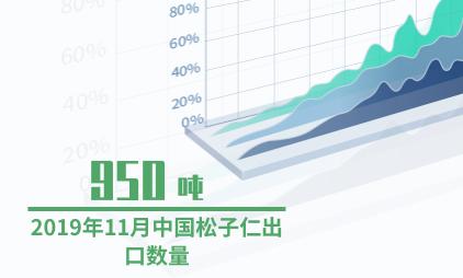 果蔬行业数据分析:2019年11月中国松子仁出口数量为950吨