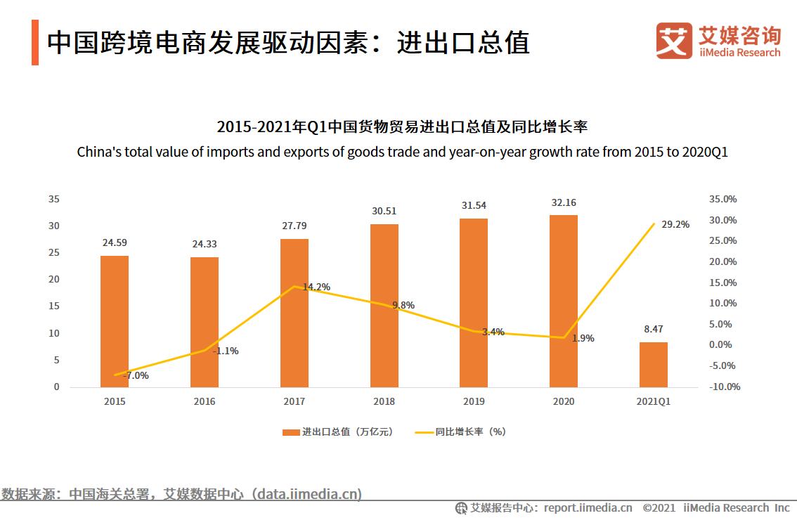 中国跨境电商发展驱动因素:进出口总值
