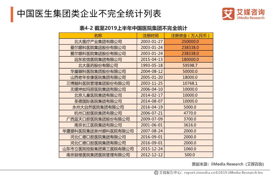 中国医生集团类企业不完全统计列表