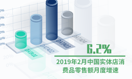 零售行业数据分析:2019年2月中国实体店消费品零售额月度增速为6.2%
