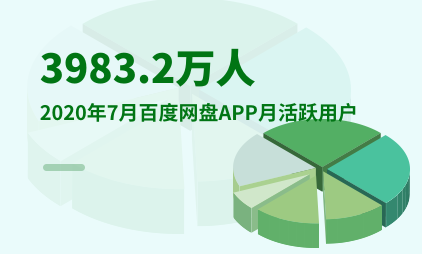 网盘行业数据分析:2020年7月百度网盘APP月活跃用户为3983.2万人