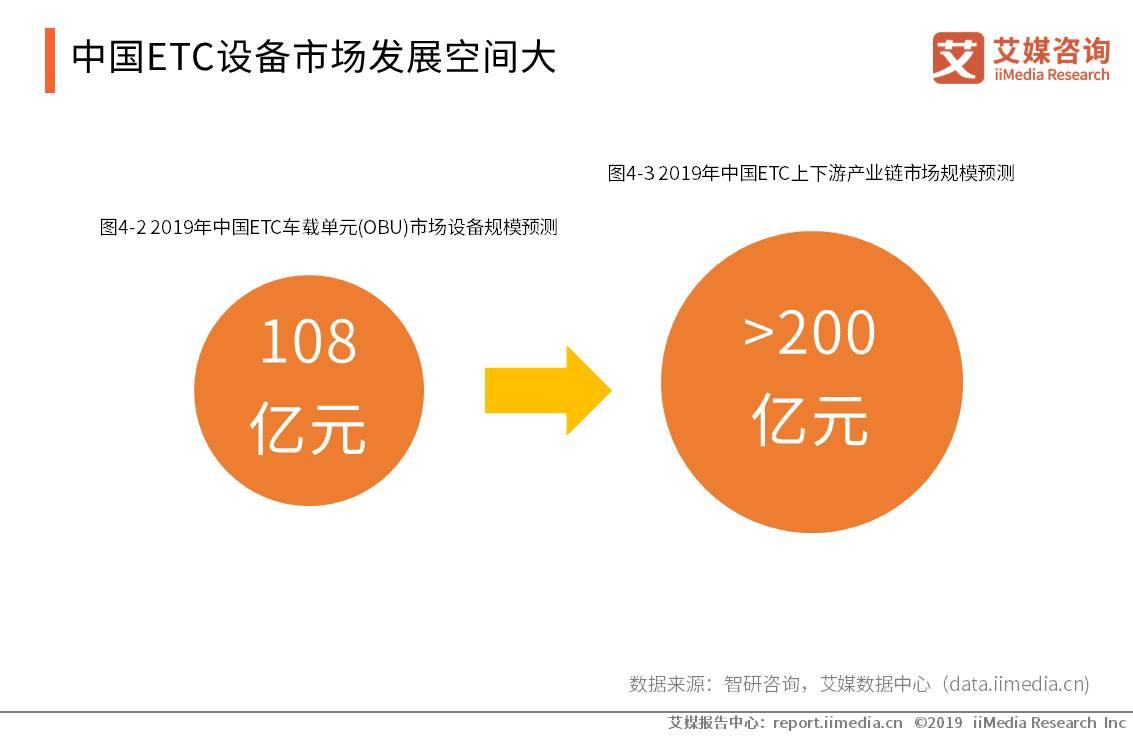中国ETC产业数据分析:2019年ETC车载单元市场规模有望突破108亿元