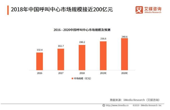 2019中国骚扰电话市场发展现状与治理趋势分析