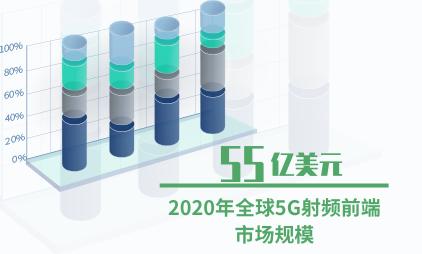 5G手机行业数据分析:2020年全球5G射频前端市场规模预计达55亿美元